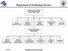 Technology Company Org Chart Department Of Technology Services Home