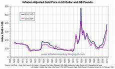 Gold Sterling Chart Inflation In The Uk Updated Inflation Adjusted Gold Price