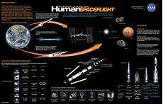 Chart Of Space Exploration The Vision For Space Exploration A Brief History Part 4