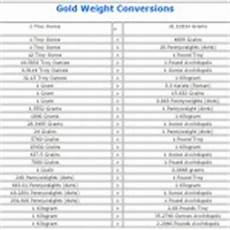 Sterling Conversion Chart Silver To Gold Weight Conversion November 2020
