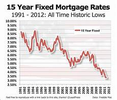 15 Year Mortgage Y Chart 15 Year Fixed Mortgage Rate History In Charts Alliance