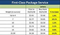 Usps Postage Rates 2018 Chart Usps Postage Rates Resource Management Washington