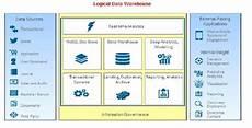 Pda Comparison Chart Idug Blogs The Logical Data Warehouse And Ibm Fluid
