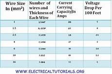 Electrical Cable Current Capacity Chart How To Chose Suitable Size Of Electric Cable Amp Circuit Breaker