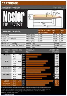 Nosler Bullet Coefficient Chart Reloading Data Resources Nosler Bullets Brass