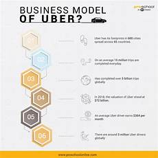 Uber Business Model What Is The Business Model Of Uber