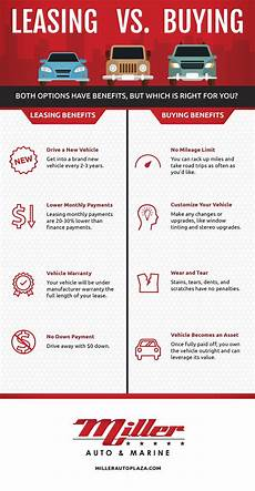 Rent Vs Lease Car Leasing Vs Buying A Car Infographic Miller Auto Amp Marine