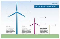 Wind Turbines Cost Macalester Conservation And Renewable Energy Society