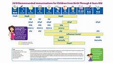 Cdc Immunization Chart Immunization Schedule Resources For Parents Cdc