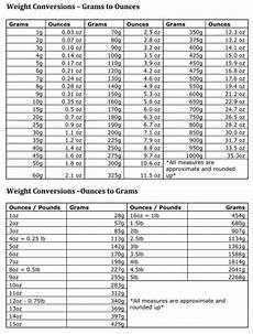 Chart Grams To Ounces Weight Conversion Charts Ounces Grams Pounds Free