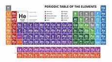 Periodic Table Template Periodic Table Of The Elements Powerpoint Download Now