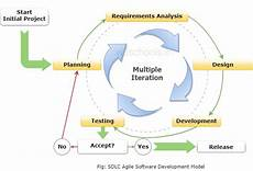 Agile Sdlc Sdlc Agile Model