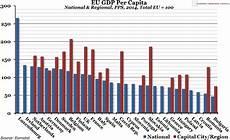 Eu Gdp Chart Chart Of The Week Eu Gdp Per Capita The Economic Voice