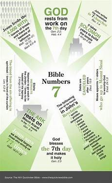Meaning Of Numbers In The Bible Chart Quick View Bible Numbers And Search On Pinterest