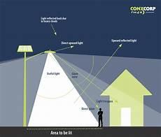 Light Trespass Understanding Light Pollution Conxcorp