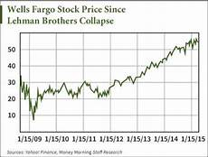 Wells Fargo Bank Stock Chart Wells Fargo Amp Co Wfc Why The Stock Is In Trouble Etf
