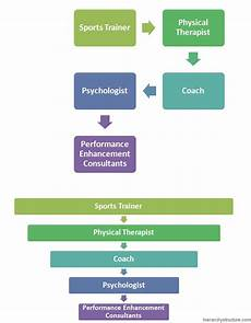 High School Hierarchy Chart High School Sports Hierarchy Sports Hierarchy Structure