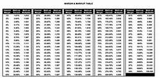 Mark Up Vs Margin Chart What Is The Formula To Generate An Ascending List Of