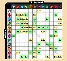 Mhw Weakness Chart Temtem Type Chart Guide All Available Types And Weaknesses