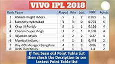Point Chart Of Ipl 2018 Vivo Ipl 2018 Point Table List As On 19th April 2018 Youtube