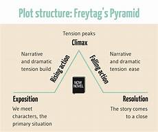 Plot Diagrams How To Make A Plot Captivating 7 Strategies Now Novel