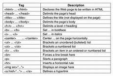 Html Code Beginner S Guide To Web Design Html Basics
