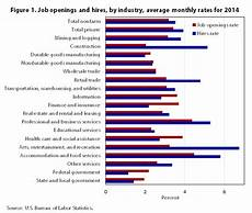 Which Industries Need Workers Exploring Differences In