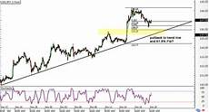 Usd Jpy Forex Chart Trade Idea Another Usd Jpy Pullback Babypips Com