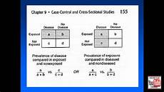 Cross Sectional Study Design Examples Cross Sectional Studies Epidemiology Review Youtube