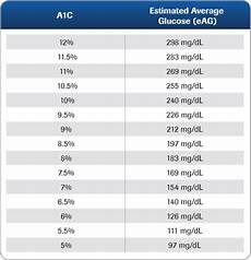 A1c And Glucose Chart A1c Test Results A Type 1 Life