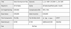 Sales Compensation Plan Template How To Build A Sales Compensation Plan With Templates And