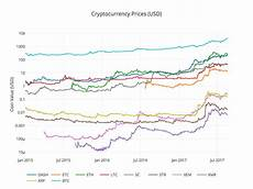 Cryptocurrency Rate Chart Analyzing Cryptocurrency Markets Using Python