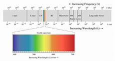 Em Spectrum Frequency Chart The Basics Of The Electromagnetic Spectrum Leader Tech