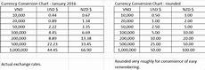 Currency Converter Chart Confusion Exchange Rate Ggoooder Com