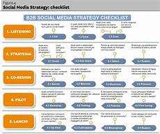 Social Media Strategy Outline Enterprise Strategy Policy And Governance For Social