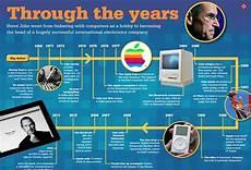 Gallery Evolution Of Information Technology Timeline