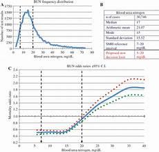 Urea Level Chart A Distribution Of Blood Urea Nitrogen Test Results B