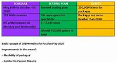 Oberammergau Play Seating Chart All The Useful Information Play 2020