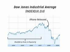 Indexdjx Dji Dow Jones Industrial Average Indexdjx Dji