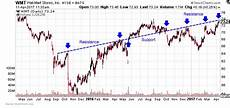Understanding Stock Charts High Low Close Trading Strategy Fundamental Vs Technical