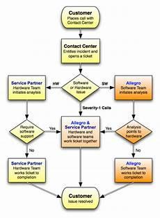 Cold Call Flow Chart Call Handling Call Handling Flow Chart