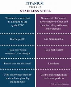 Stainless Steel Properties Comparison Chart Difference Between Titanium And Stainless Steel