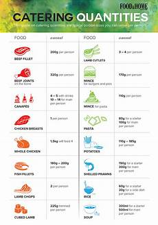 Catering Portions Chart How To Calculate Catering Quantities Per Person Food