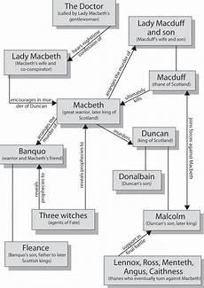 Macbeth Character Chart Pdf Macbeth Character Map Cliffsnotes Macbeth Essay