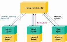 Snmp Protocol Simple Network Management Protocol What Is Snmp Amp How