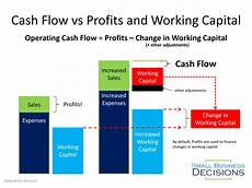 What Is Cash Flow In Business Cash Flow Archives Small Business Decisions