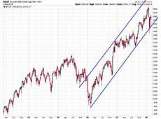Russell 2000 Emini Futures Chart Charts To Watch
