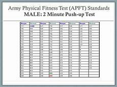 Army Apft Score Chart Run Navy Pft Score Chart Palax