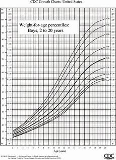 Pediatric Growth Chart Boy Weight Chart For Children Boys
