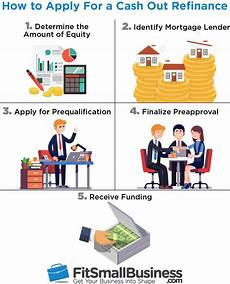 Refinance Calculator Cash Out Cash Out Refinance For Investors Rates Terms Amp Lenders